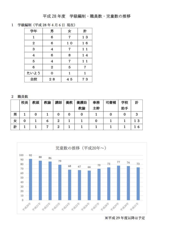 h28-futsuhara-els-data